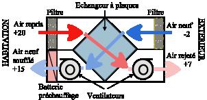 Vmc double flux comment a marche abc clim - Cta double flux ...