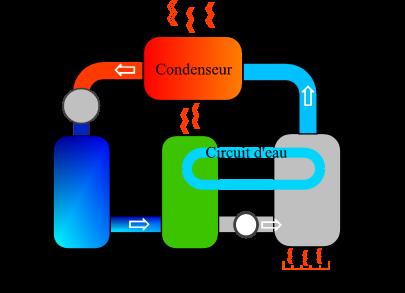pompe a chaleur a absorption