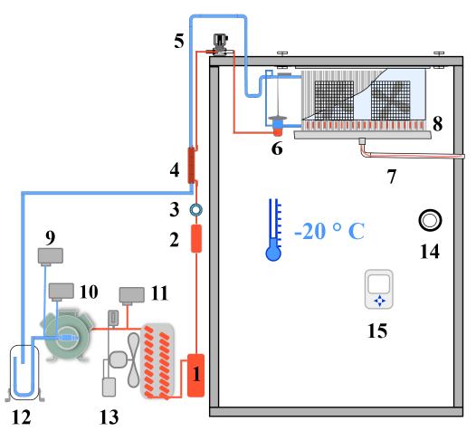 circuit frigorifique chambre froide n gative. Black Bedroom Furniture Sets. Home Design Ideas