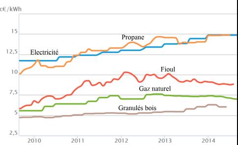 Evolution des prix des principales énergies en France