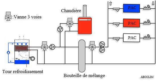 pompe a chaleur eau eau fonctionnement
