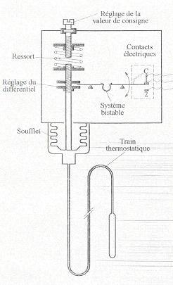 Thermostat frigo tool froid outillage frigoriste for Fonctionnement d un frigo