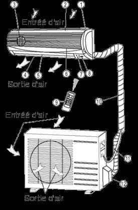 Installation climatiseur split