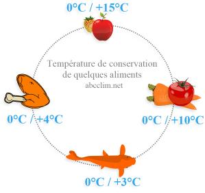 Les techniques de conservation par le froid for Temperature chambre froide fruits et legumes