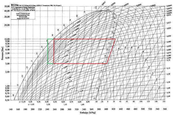 Diagramme De Mollier R22 Pdf