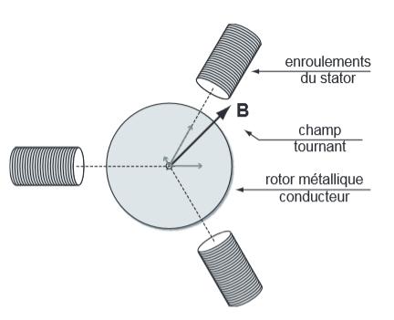 pont élévateur Champs-magnetique