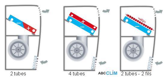 le ventilo convecteur les diff rents mod les. Black Bedroom Furniture Sets. Home Design Ideas