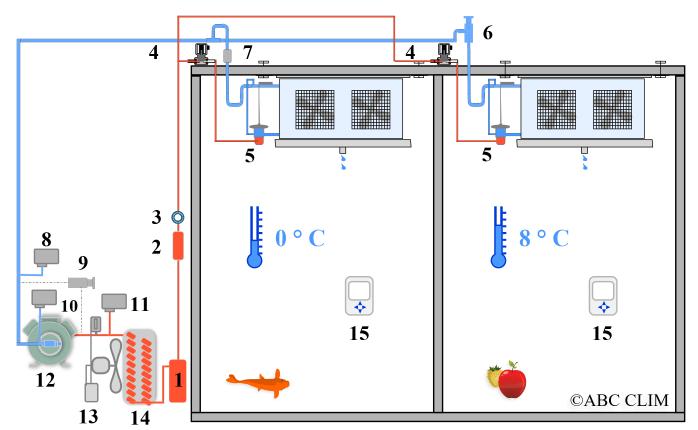 Chambres froides positives deux postes deux temp ratures for Schema electrique chambre