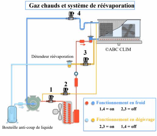 Fonctionnement du d givrage par gaz chauds - Principe de fonctionnement d une chambre froide ...