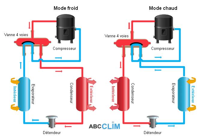 Pompe à chaleur, tout savoir sur son fonctionnement
