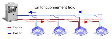 Vrv 2 3 tubes - Principe de fonctionnement d une climatisation ...